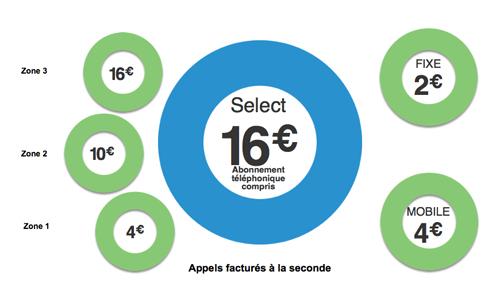Lancement d'une nouvelle offre de téléphonie fixe en France !